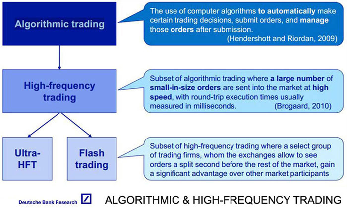 Based on the market conditions High Frequency Trading systems are executing tens of orders in a matter of seconds.