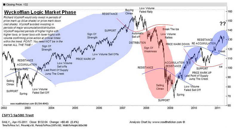 The Richard Wyckoff's market phases (S&P500)