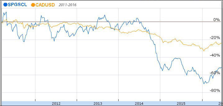 CADUSD and Crude Oil