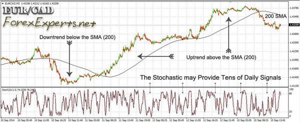 An easy-to-use scalping strategy that combines a SMA for trend identification and the Stochastic as a trigger