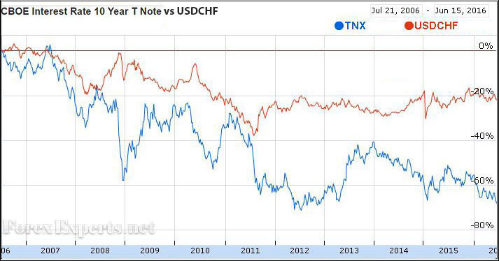10-Year US Note Rates and the USDCHF