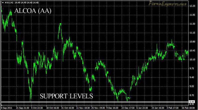 Support and resistance strategy binary options